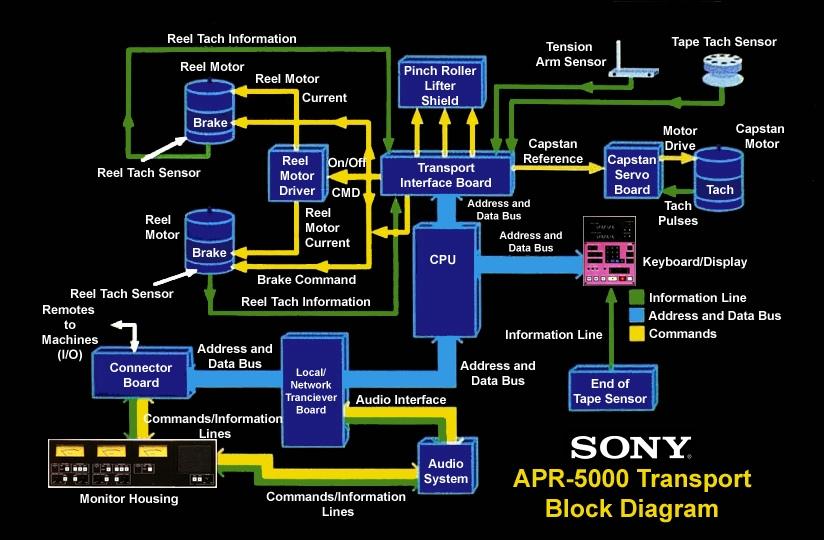 SONY APR-5000 Series Transport Block Diagram